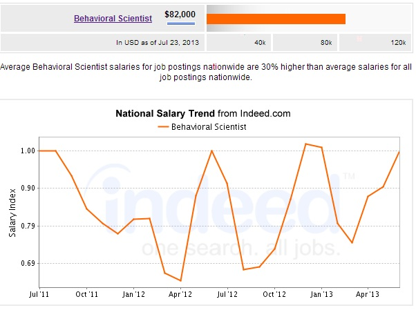 Behavioral Health Scientist Salary National Trends Chart
