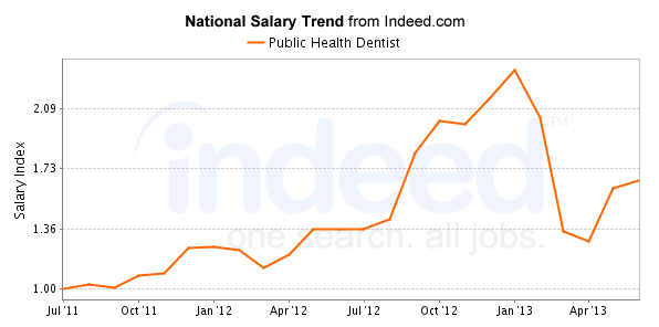 public-health-dentist-career-trends-chart