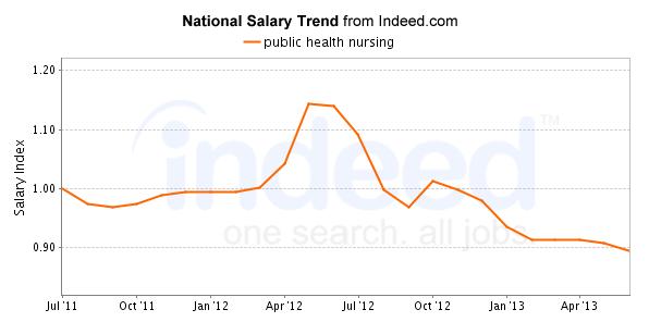 public-health-nursing-trends-chart